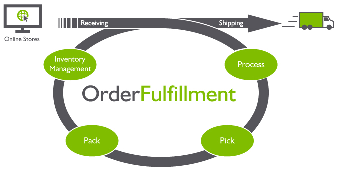 order fulfilment process cycle. Receiving, processing, picking, packing, inventory management, shipping.